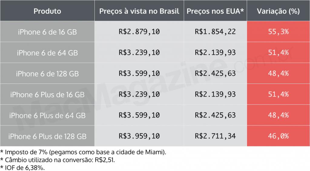 Preço iPhone 6